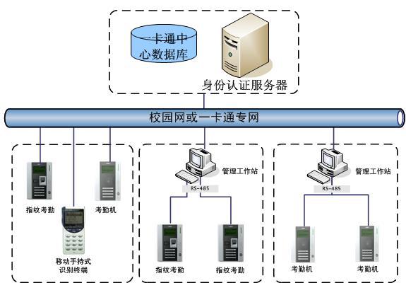 考勤管理系统架构